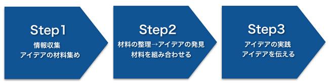 Idea_3step